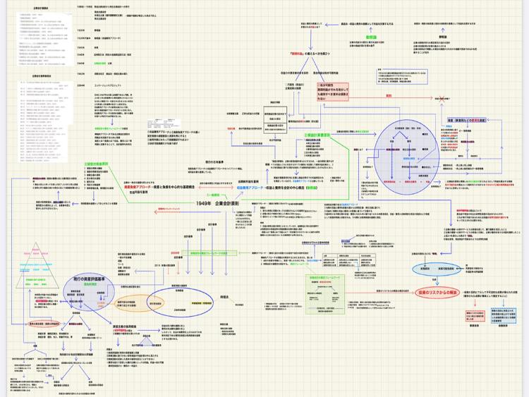 ボザイさん財表理論体系図